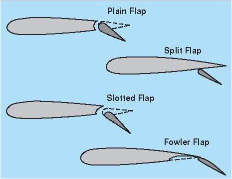 flap types